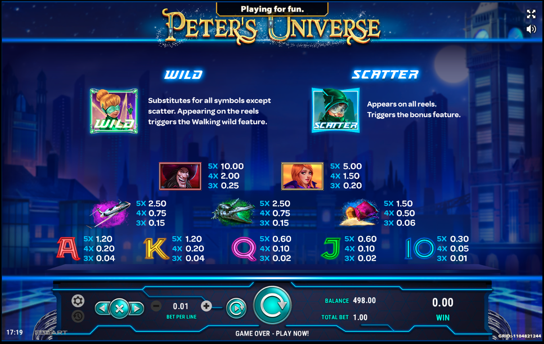 Таблица выплат Peter's Universe