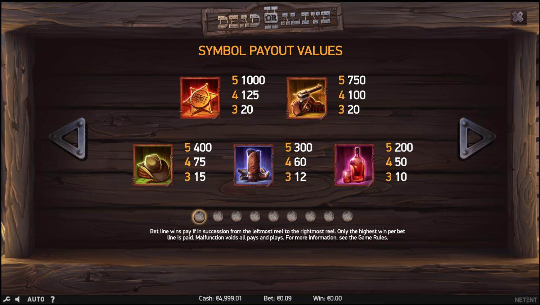 Tabla de pagos de los símbolos más importantes de Dead or Alive 2