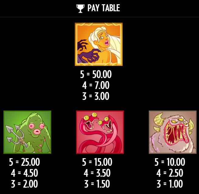 Таблица выплат за символы с максимальными выплатами в Bork the Berzerker
