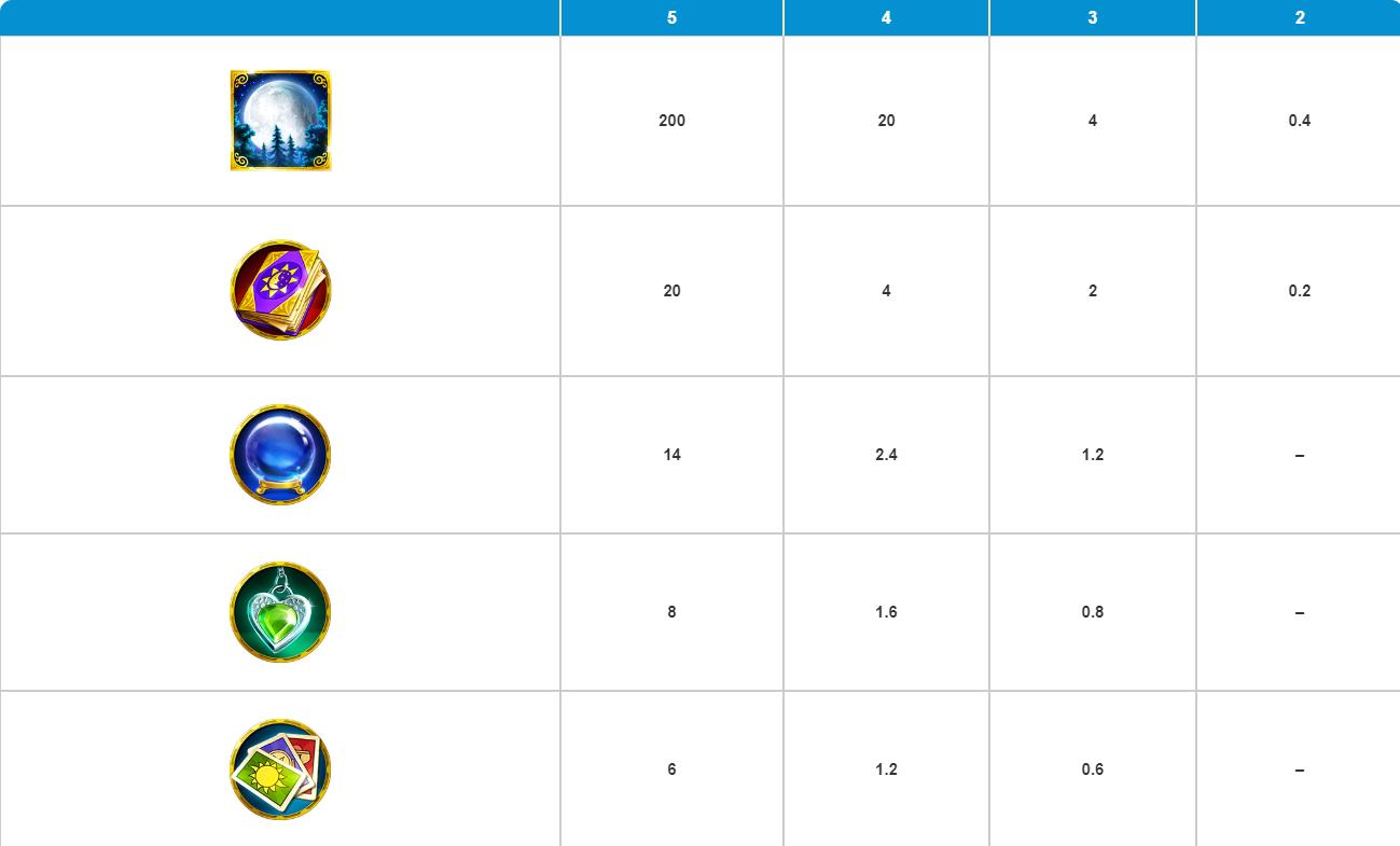 Таблица выплат для супер-игры в Gypsy Moon