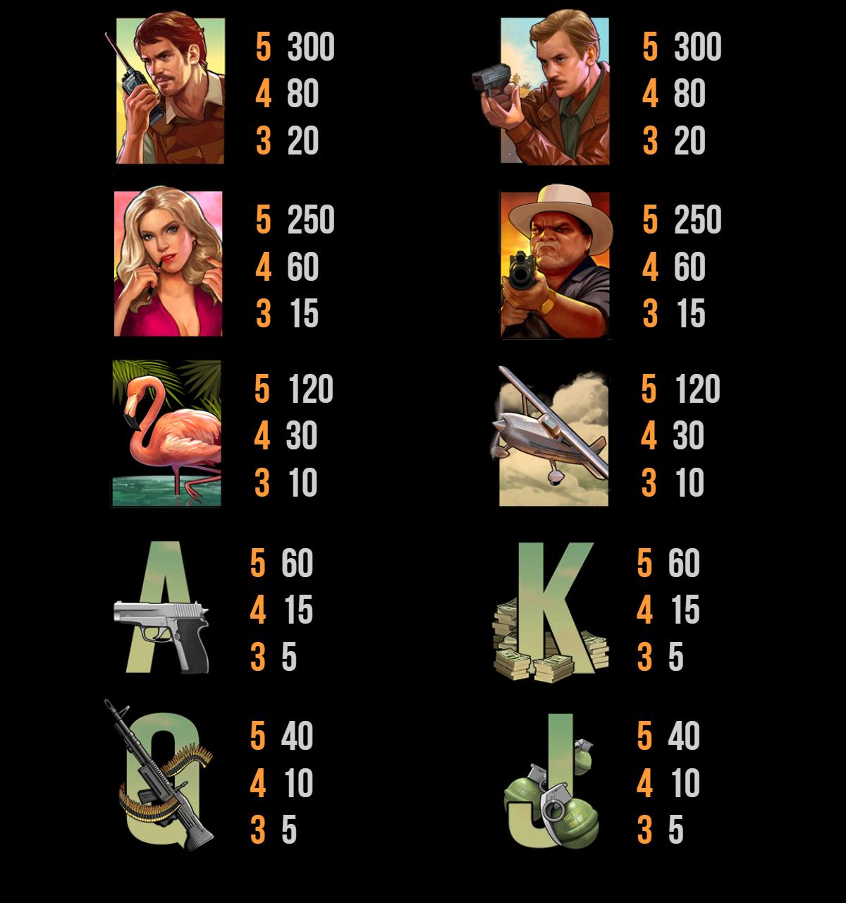 Пълна таблица на плащанията в играта Narcos